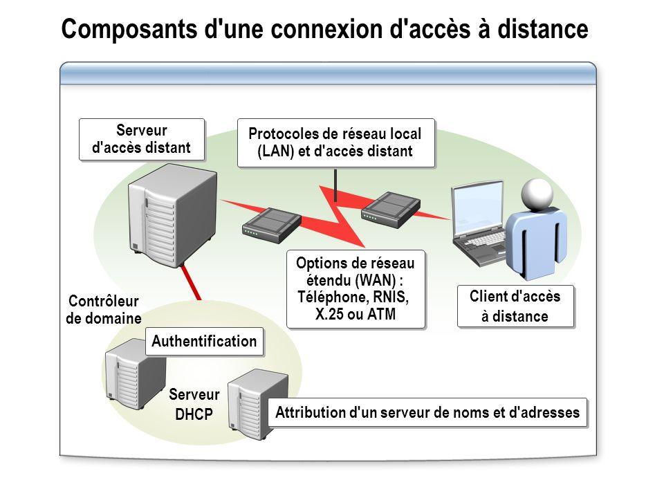 Composants d'une connexion d'accès à distance Client d'accès à distance Attribution d'un serveur de noms et d'adresses Serveur DHCP Contrôleur de doma