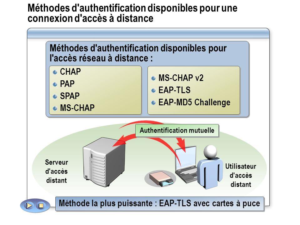 Méthodes d'authentification disponibles pour l'accès réseau à distance : Méthodes d'authentification disponibles pour une connexion d'accès à distance