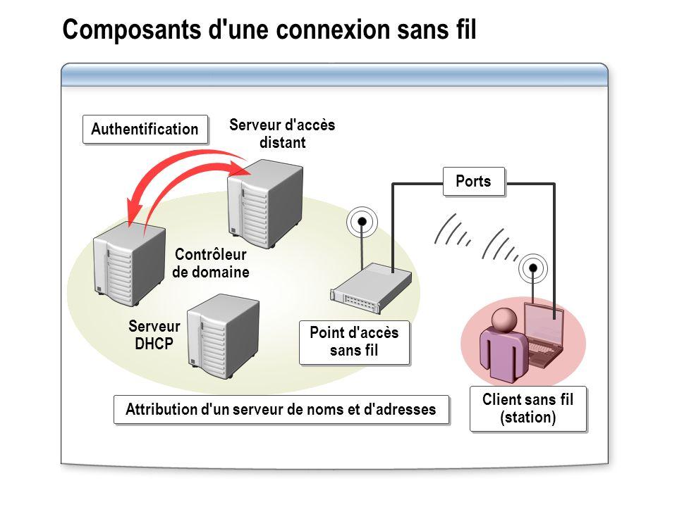 Composants d'une connexion sans fil Serveur DHCP Serveur d'accès distant Contrôleur de domaine Attribution d'un serveur de noms et d'adresses Authenti