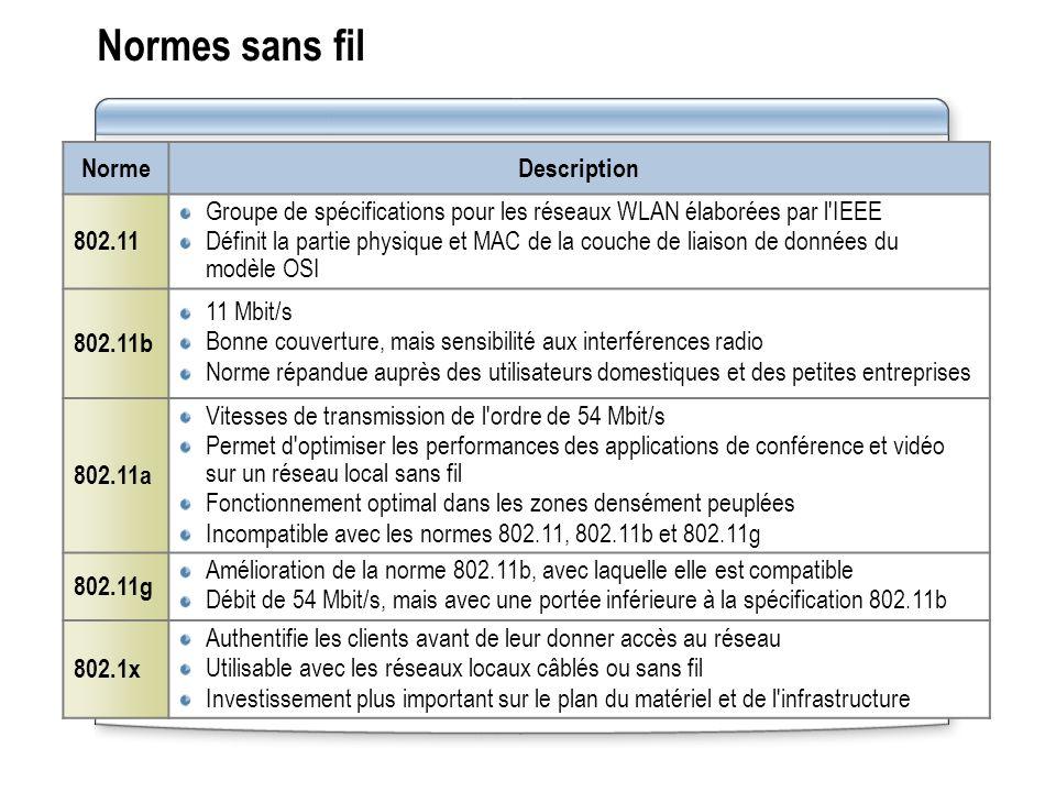 Normes sans fil Norme Description 802.11 Groupe de spécifications pour les réseaux WLAN élaborées par l'IEEE Définit la partie physique et MAC de la c