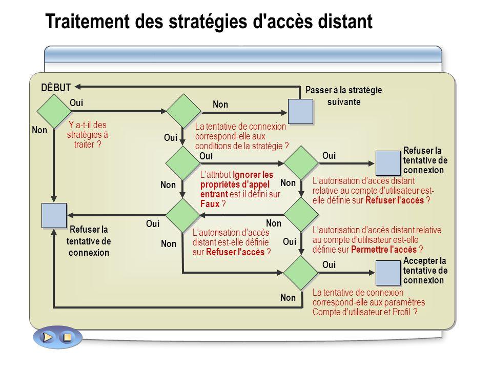 Traitement des stratégies d'accès distant Y a-t-il des stratégies à traiter ? DÉBUT La tentative de connexion correspond-elle aux conditions de la str