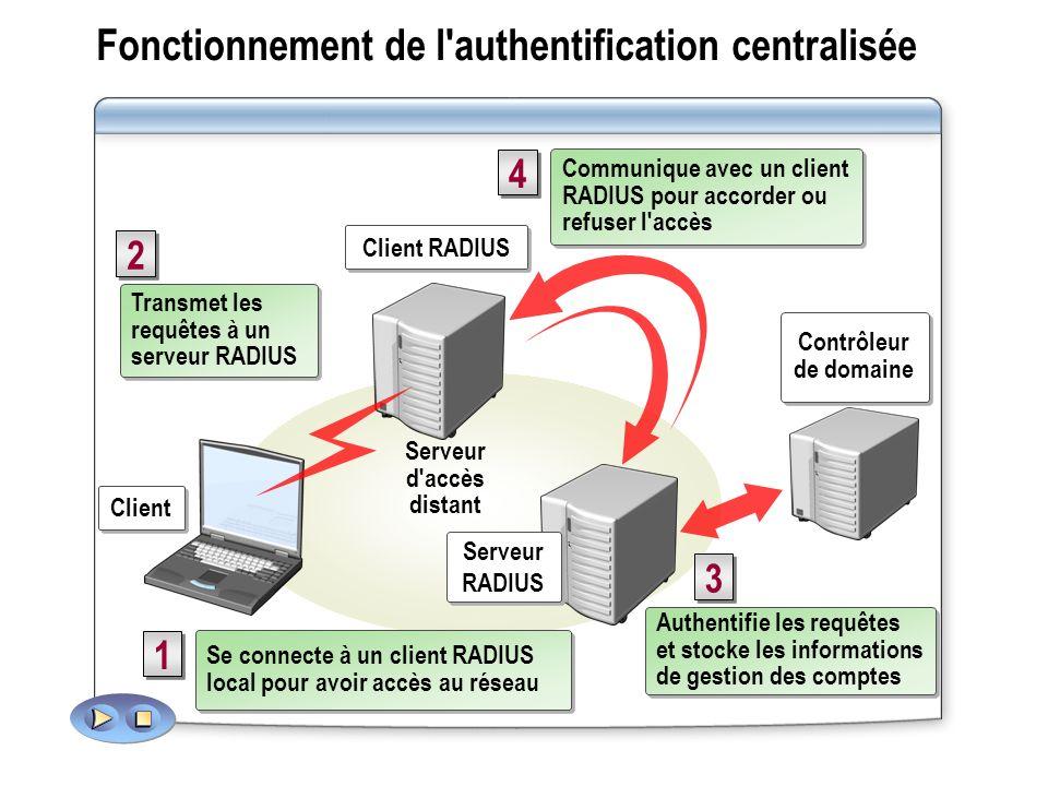 Fonctionnement de l'authentification centralisée Serveur RADIUS Client RADIUS Client Se connecte à un client RADIUS local pour avoir accès au réseau 1