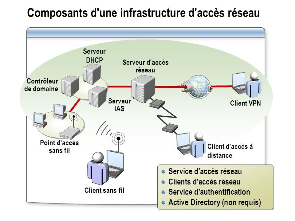 Composants d'une infrastructure d'accès réseau Serveur d'accès réseau Serveur IAS Serveur DHCP Contrôleur de domaine Service d'accès réseau Clients d'
