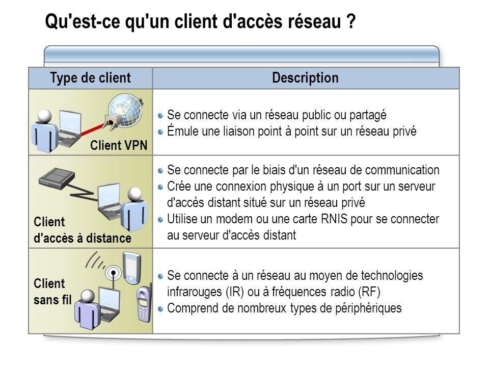 Qu'est-ce qu'un client d'accès réseau ? Type de clientDescription Client VPN Se connecte via un réseau public ou partagé Émule une liaison point à poi