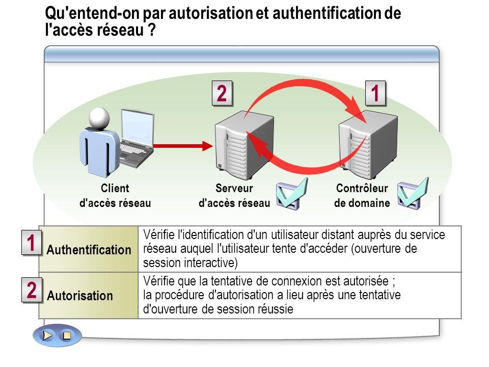 Méthodes d authentification disponibles Méthodes d authentification sans fil et à distance : CHAP PAP SPAP MS-CHAP CHAP PAP SPAP MS-CHAP MS-CHAP v2 EAP-TLS PEAP MD-5 Challenge MS-CHAP v2 EAP-TLS PEAP MD-5 Challenge La méthode recommandée pour l authentification des utilisateurs est de faire appel aux certificats de cartes à puce La méthode recommandée pour l authentification des utilisateurs est de faire appel aux certificats de cartes à puce