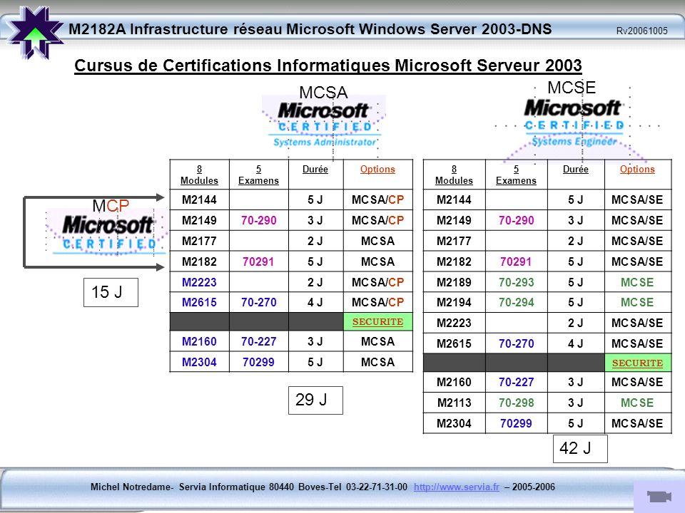 Michel Notredame- Servia Informatique 80440 Boves-Tel 03-22-71-31-00 http://www.servia.fr – 2005-2006http://www.servia.fr M2182A Infrastructure réseau Microsoft Windows Server 2003-DNS Rv20061005 Module 6: Domaines, Zones et Serveurs DNS Domaines DNS et Zones DNS.