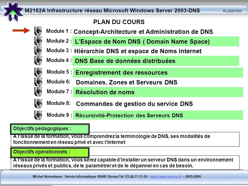 Michel Notredame- Servia Informatique 80440 Boves-Tel 03-22-71-31-00 http://www.servia.fr – 2005-2006http://www.servia.fr M2182A Infrastructure réseau Microsoft Windows Server 2003-DNS Rv20061005 Module 2 : LEspace de Nom DNS ( Domain Name Space) Conventions décriture des noms et règles définies pour larbre - Lespace peut être composé dune ou de plusieurs branches - Chaque branche peut être composées de N Noms - Chaque Nom dhôte est limité à 63 caractères - Le Nom complet dun Nœud situé dans lespace de nommage DNS est appelé FQDN (Fully Qualified Domaine Name) : Nom pleinement qualifié.