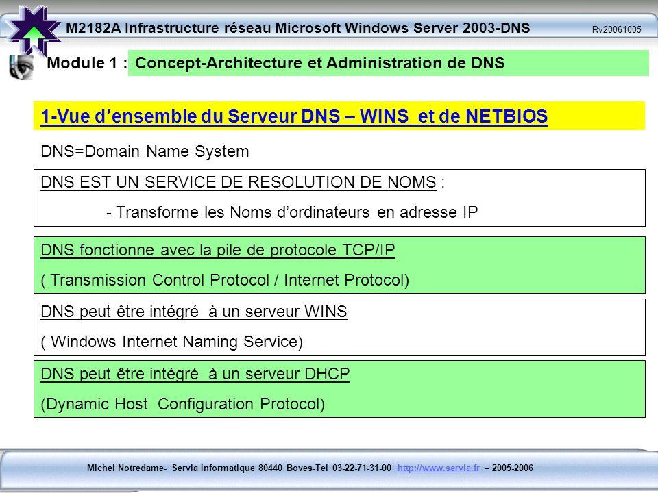 Michel Notredame- Servia Informatique 80440 Boves-Tel 03-22-71-31-00 http://www.servia.fr – 2005-2006http://www.servia.fr M2182A Infrastructure réseau Microsoft Windows Server 2003-DNS Rv20061005 Module 1 : Concept-Architecture et Administration de DNS 1-Vue densemble du Serveur DNS – WINS et de NETBIOS WINS EST UN SERVICE DE RESOLUTION DE NOMS : - Transforme les Noms dordinateurs en adresse IP comme DNS WINS est nécessaire pour les applications qui utilisent NETBIOS (NetWork Basic Input / Output System) Wins est nécessaire pour les OS Serveur antérieur à Windows Serveur 2000-2003 ( Windows Internet Naming Service) WINS sappuie sur les protocoles TCP/IP.