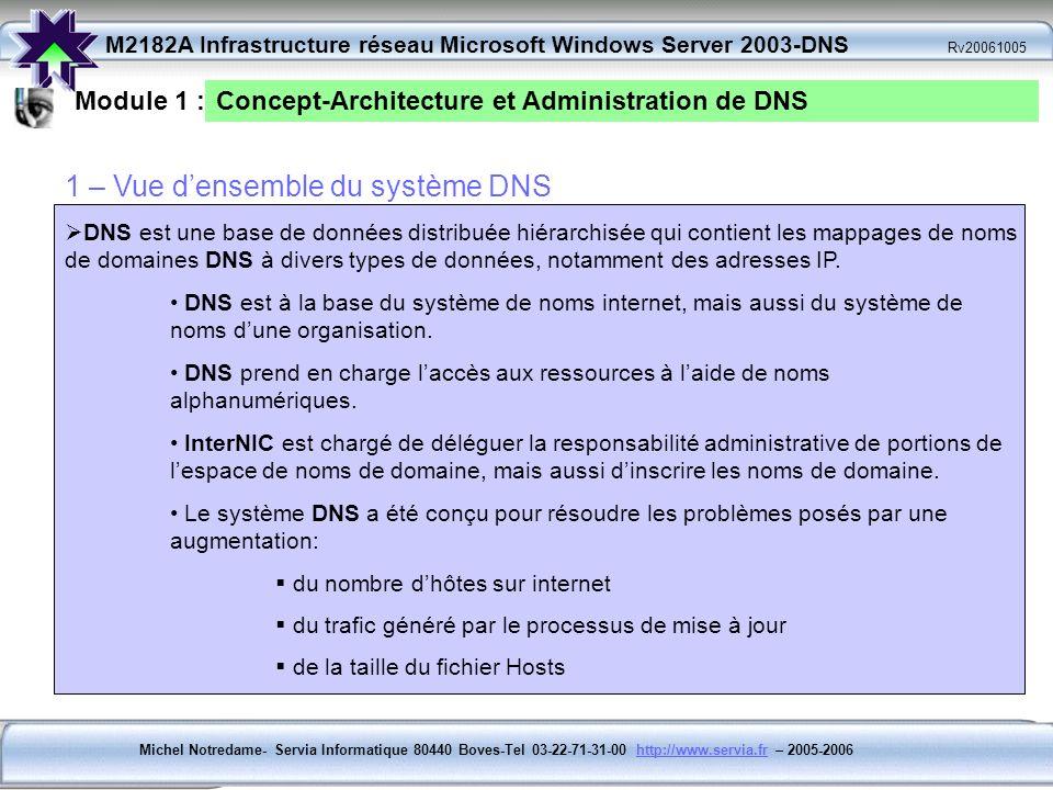 Michel Notredame- Servia Informatique 80440 Boves-Tel 03-22-71-31-00 http://www.servia.fr – 2005-2006http://www.servia.fr M2182A Infrastructure réseau Microsoft Windows Server 2003-DNS Rv20061005 Module 1 :Concept-Architecture et Administration de DNS DNS ORGANISE DES GROUPES DORDINATEURS EN DOMAINES : - lorganisation hiérarchique des domaines est définie pour lInternet (réseaux publics) et les réseaux dentreprises privées ( Intranets-Extranets) Les différents niveaux de hiérarchie identifient : - Les ordinateurs individuels ( Hôtes) - Les Domaines dorganisation ( Publics) - Les Domaines des premiers niveaux Ex : LILLE.SERVIA.FR LILLE= Nom dhôteSERVIA = Nom de Domaine Servia.FR= Domaine de 2ème niveau