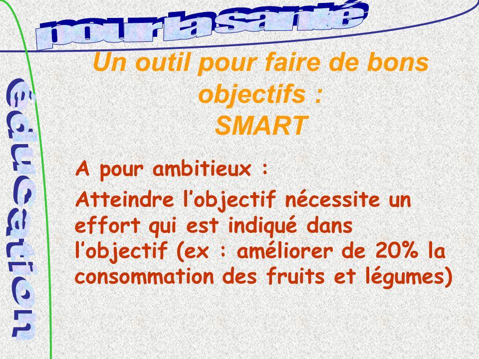 Un outil pour faire de bons objectifs : SMART A pour ambitieux : Atteindre lobjectif nécessite un effort qui est indiqué dans lobjectif (ex : améliorer de 20% la consommation des fruits et légumes)