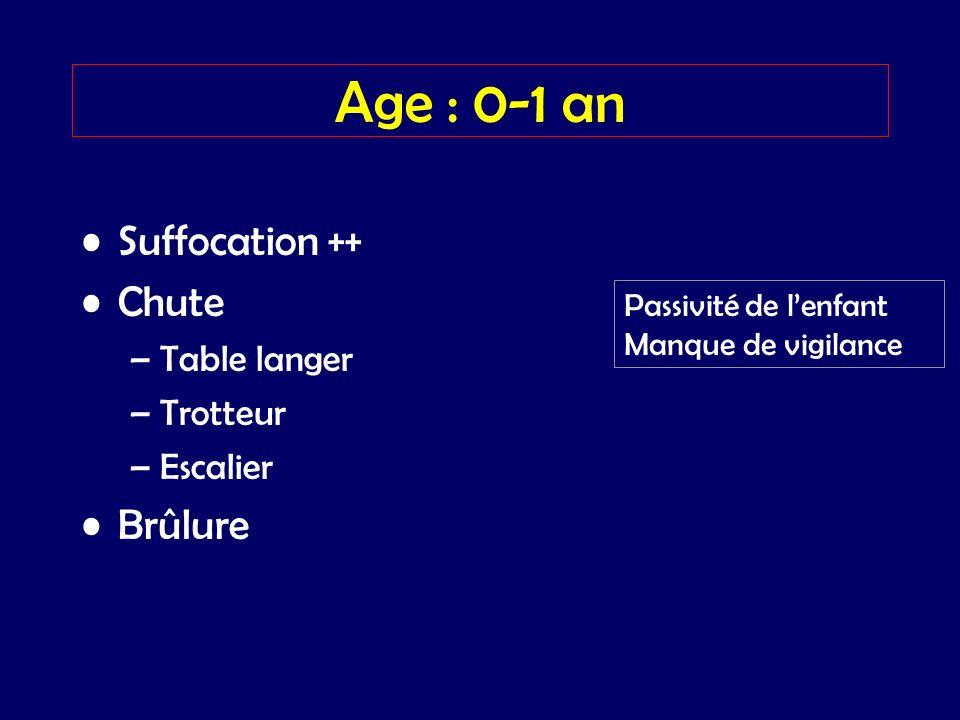 Age : 0-1 an Suffocation ++ Chute –Table langer –Trotteur –Escalier Brûlure Passivité de lenfant Manque de vigilance