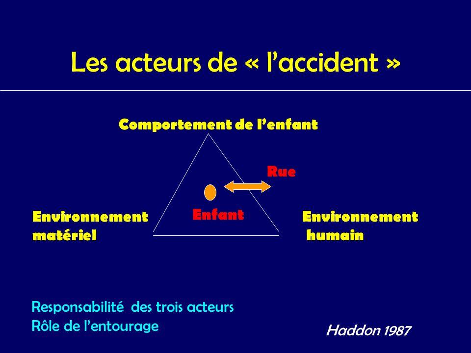 Les acteurs de « laccident » Responsabilité des trois acteurs Rôle de lentourage Comportement de lenfant Environnement matériel Environnement humain E