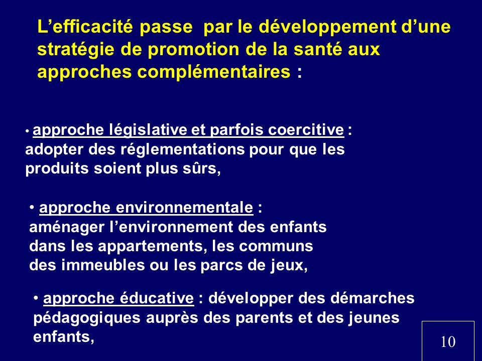 Lefficacité passe par le développement dune stratégie de promotion de la santé aux approches complémentaires : approche législative et parfois coercit