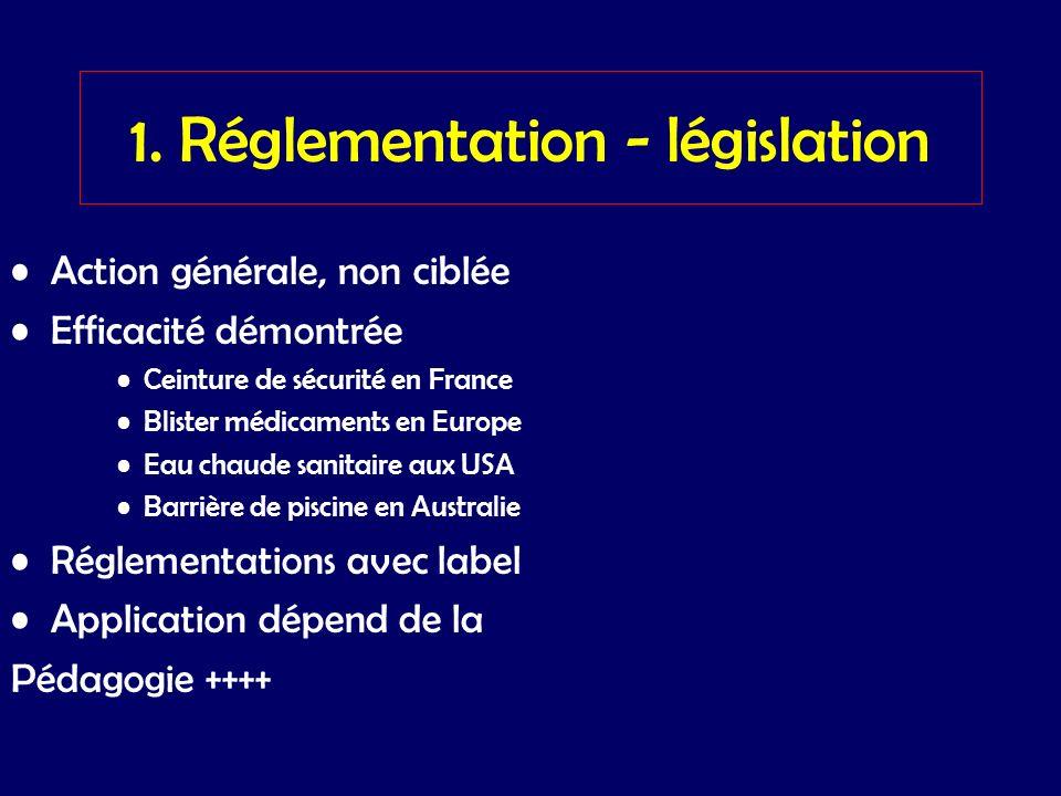 1. Réglementation - législation Action générale, non ciblée Efficacité démontrée Ceinture de sécurité en France Blister médicaments en Europe Eau chau