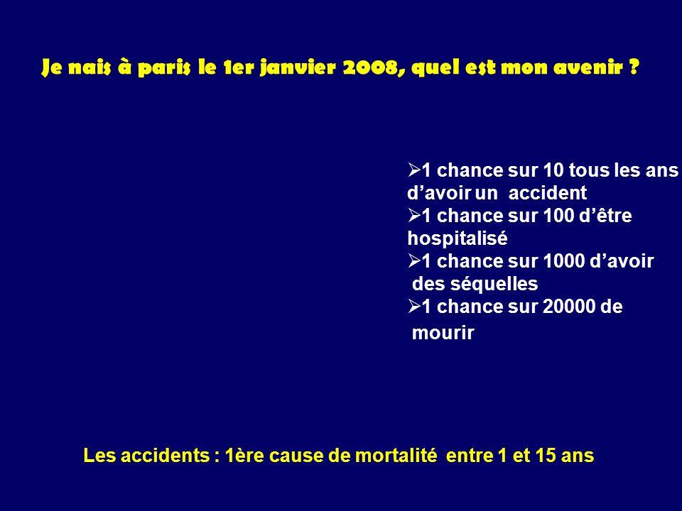 Je nais à paris le 1er janvier 2008, quel est mon avenir ? 1 chance sur 10 tous les ans davoir un accident 1 chance sur 100 dêtre hospitalisé 1 chance