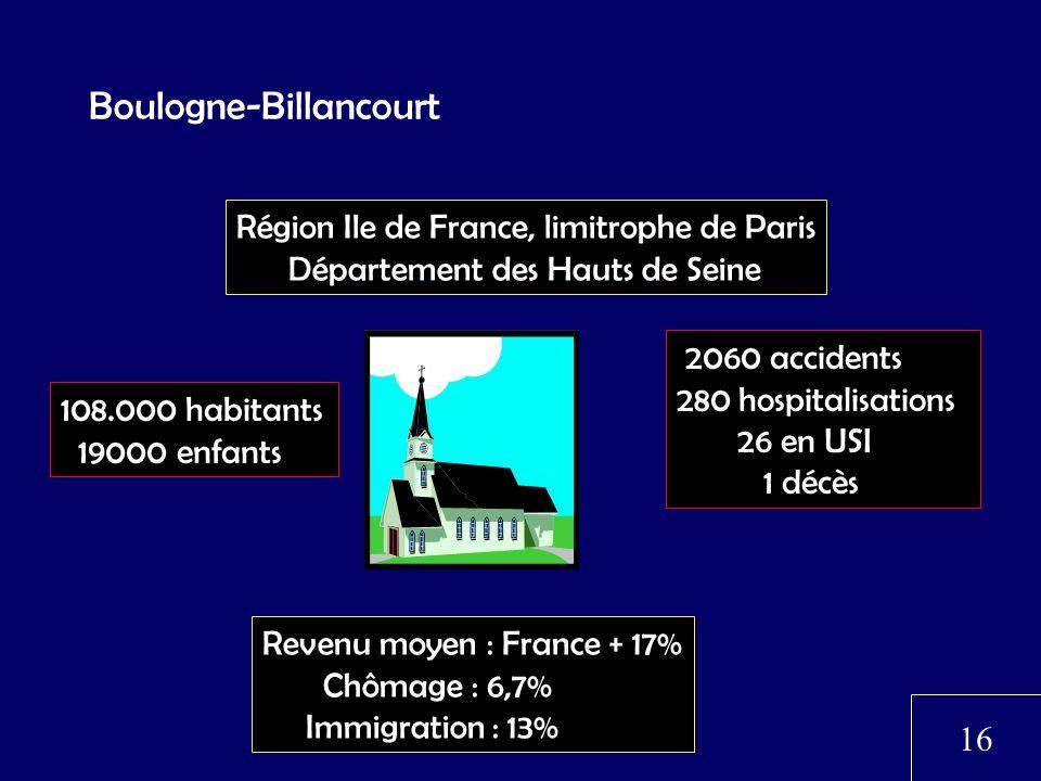Boulogne-Billancourt 108.000 habitants 19000 enfants 2060 accidents 280 hospitalisations 26 en USI 1 décès Revenu moyen : France + 17% Chômage : 6,7%