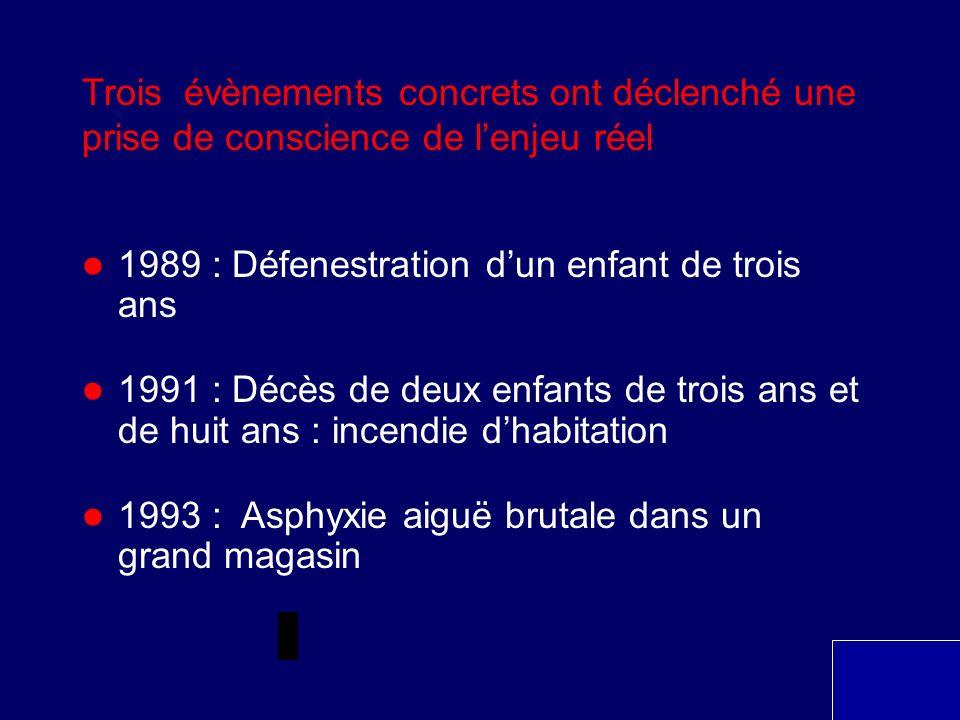 Trois évènements concrets ont déclenché une prise de conscience de lenjeu réel 1989 : Défenestration dun enfant de trois ans 1991 : Décès de deux enfa