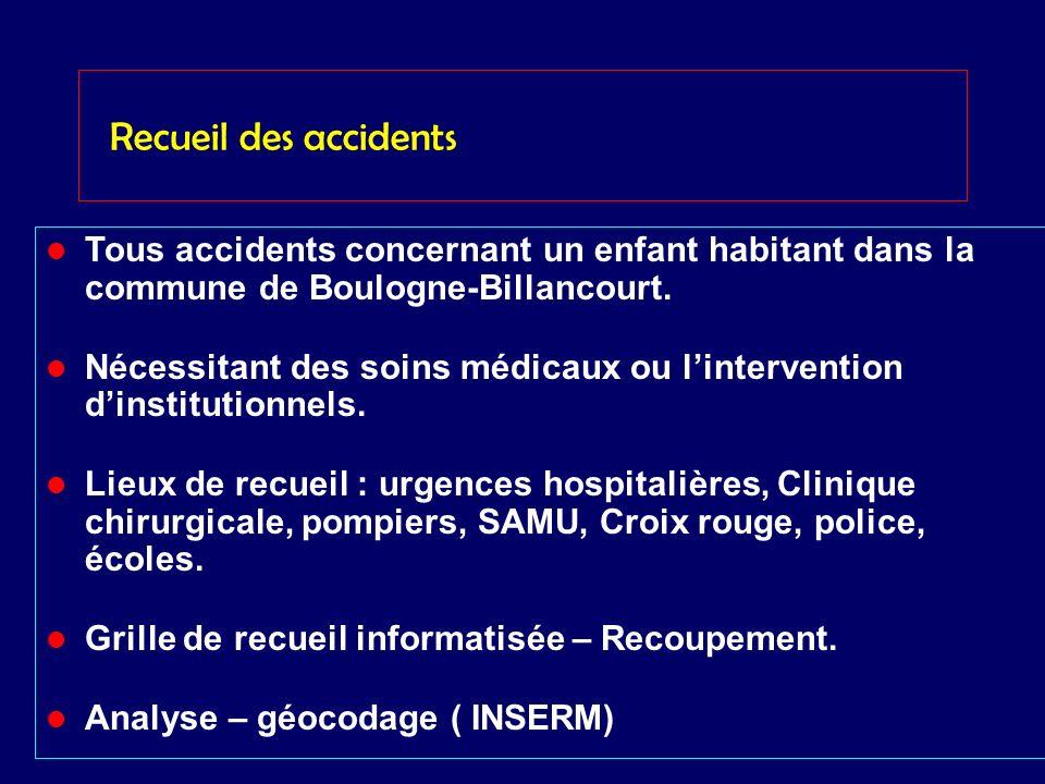 Recueil des accidents Tous accidents concernant un enfant habitant dans la commune de Boulogne-Billancourt. Nécessitant des soins médicaux ou linterve