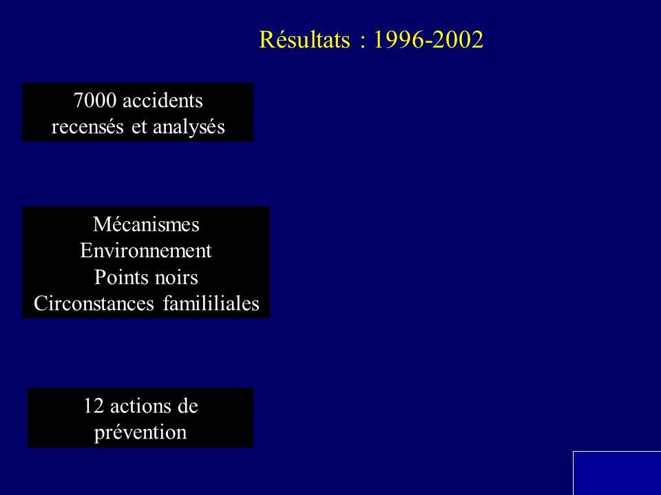 7000 accidents recensés et analysés Mécanismes Environnement Points noirs Circonstances famililiales 12 actions de prévention Résultats : 1996-2002