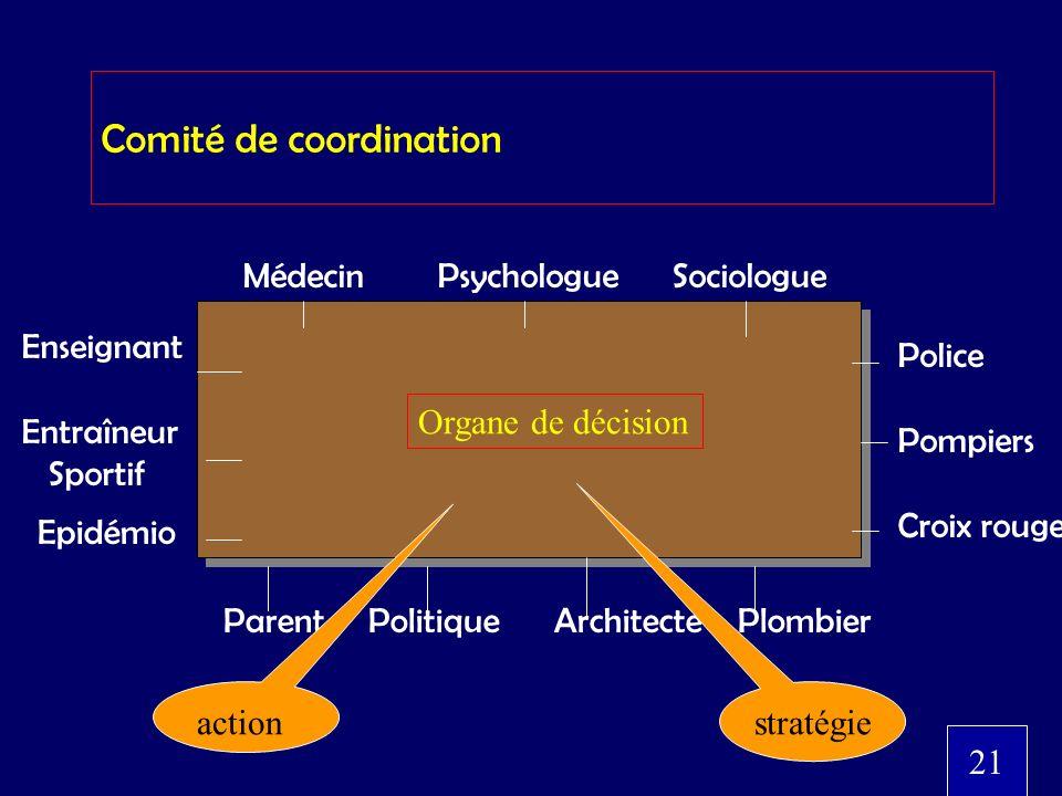 Comité de coordination Médecin Psychologue Sociologue Police Pompiers Croix rouge Parent Politique Architecte Plombier Enseignant Entraîneur Sportif E