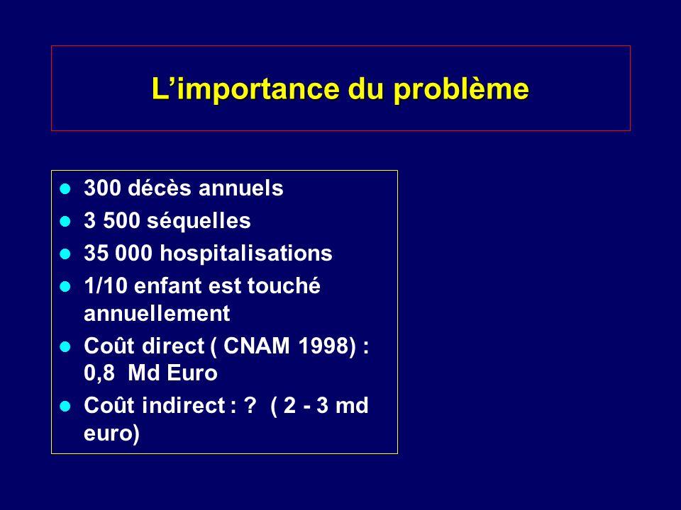 Limportance du problème 300 décès annuels 3 500 séquelles 35 000 hospitalisations 1/10 enfant est touché annuellement Coût direct ( CNAM 1998) : 0,8 M
