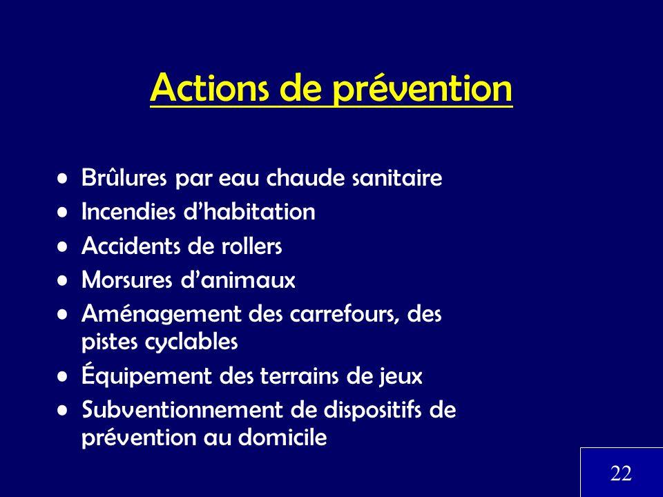 Actions de prévention Brûlures par eau chaude sanitaire Incendies dhabitation Accidents de rollers Morsures danimaux Aménagement des carrefours, des p