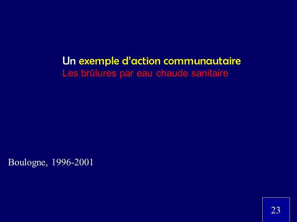 Un exemple daction communautaire Les brûlures par eau chaude sanitaire Boulogne, 1996-2001 23