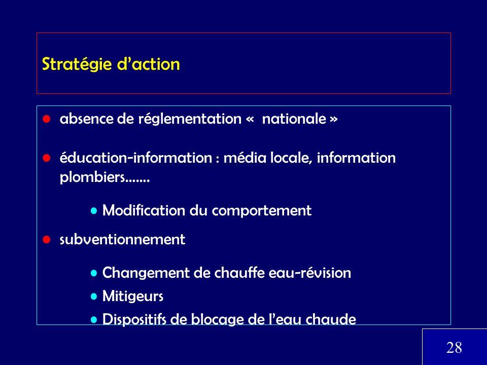 Stratégie daction absence de réglementation « nationale » éducation-information : média locale, information plombiers……. Modification du comportement