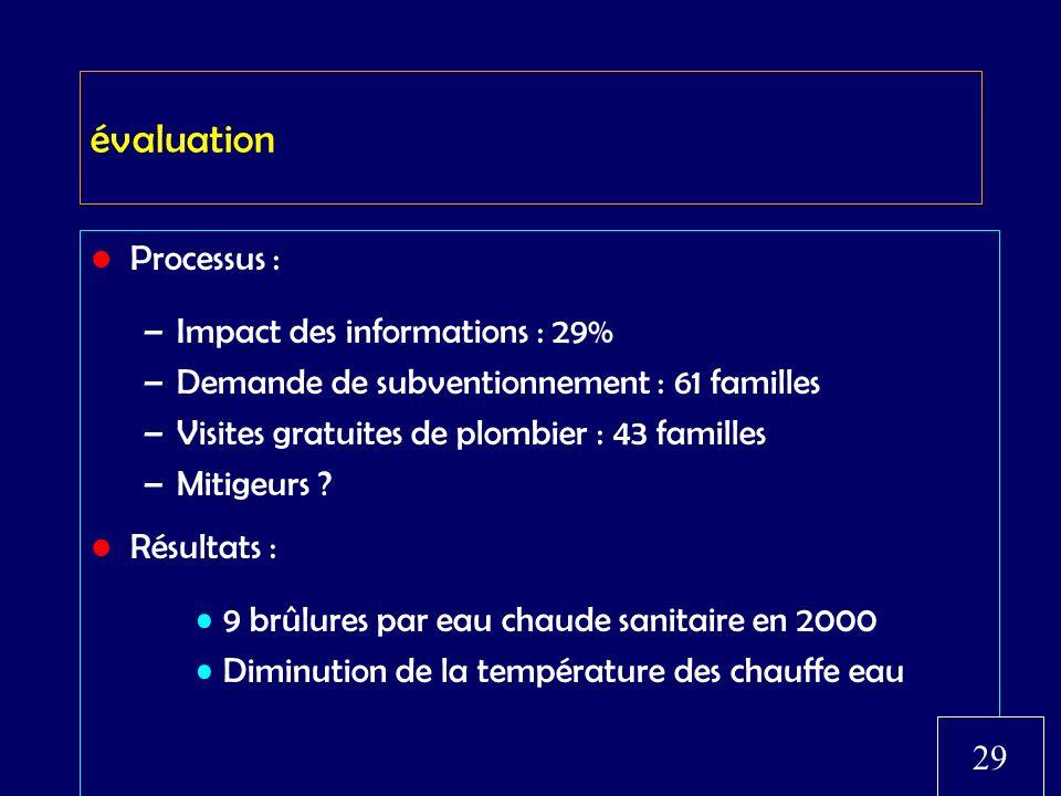 évaluation Processus : –Impact des informations : 29% –Demande de subventionnement : 61 familles –Visites gratuites de plombier : 43 familles –Mitigeu