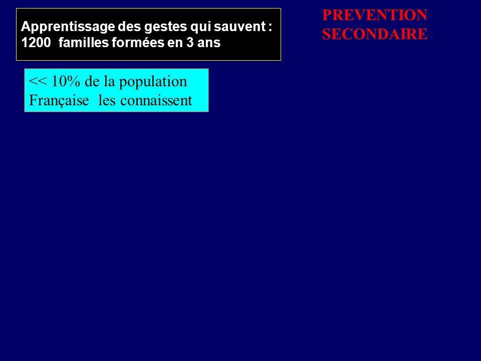 Apprentissage des gestes qui sauvent : 1200 familles formées en 3 ans << 10% de la population Française les connaissent PREVENTION SECONDAIRE