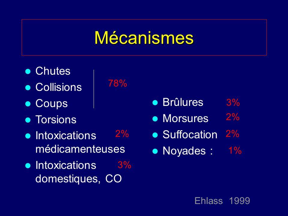 Mécanismes Chutes Collisions Coups Torsions Intoxications médicamenteuses Intoxications domestiques, CO Brûlures Morsures Suffocation Noyades : 78% 2%