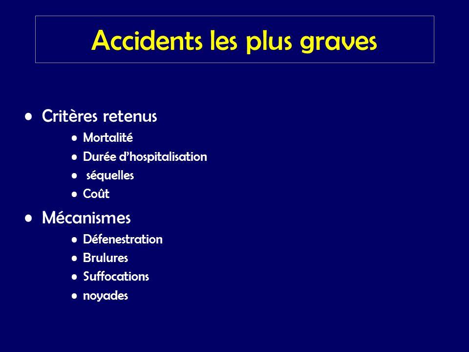 Accidents les plus graves Critères retenus Mortalité Durée dhospitalisation séquelles Coût Mécanismes Défenestration Brulures Suffocations noyades