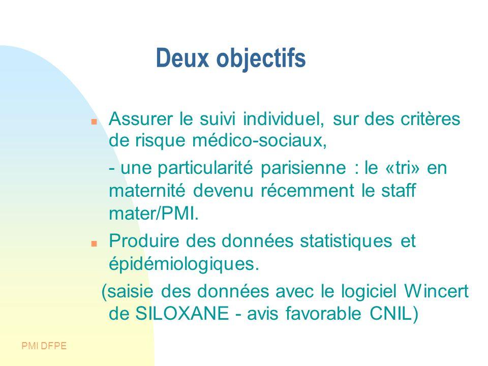 PMI DFPE Deux objectifs Assurer le suivi individuel, sur des critères de risque médico-sociaux, - une particularité parisienne : le «tri» en maternité