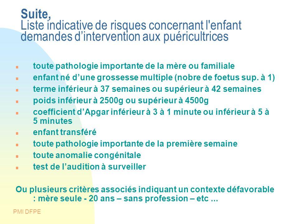 PMI DFPE Suite, Liste indicative de risques concernant l'enfant demandes dintervention aux puéricultrices toute pathologie importante de la mère ou fa