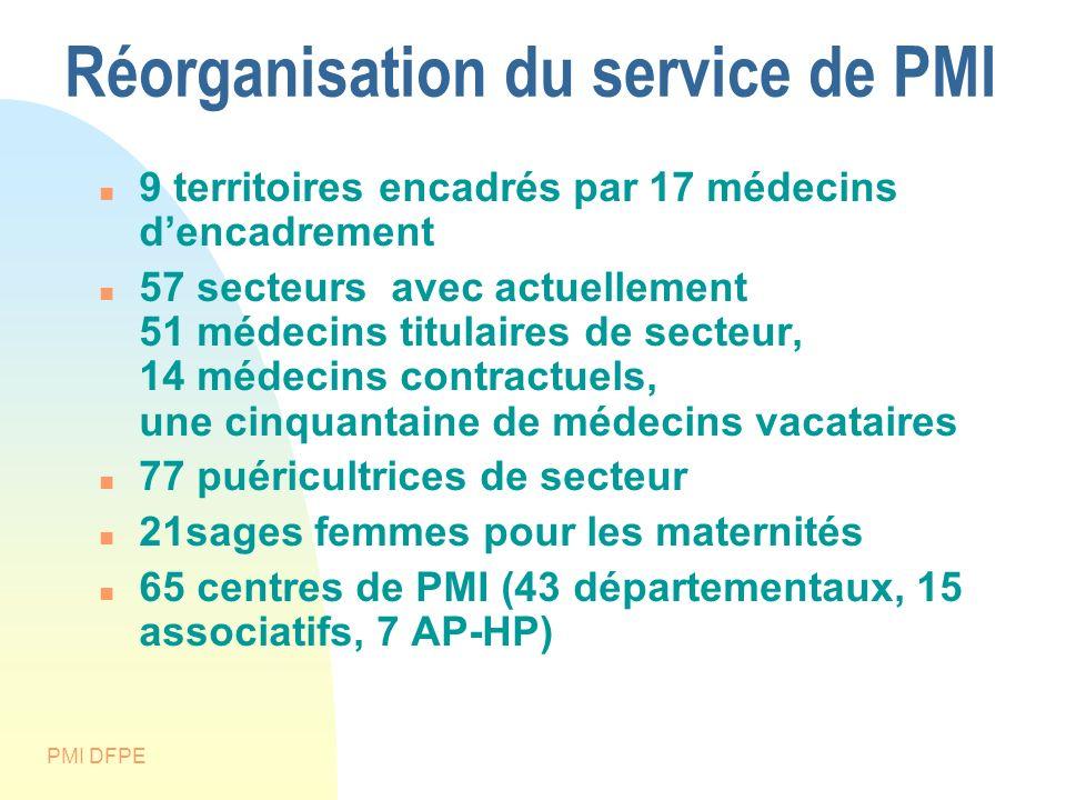 PMI DFPE Réorganisation du service de PMI 9 territoires encadrés par 17 médecins dencadrement 57 secteurs avec actuellement 51 médecins titulaires de