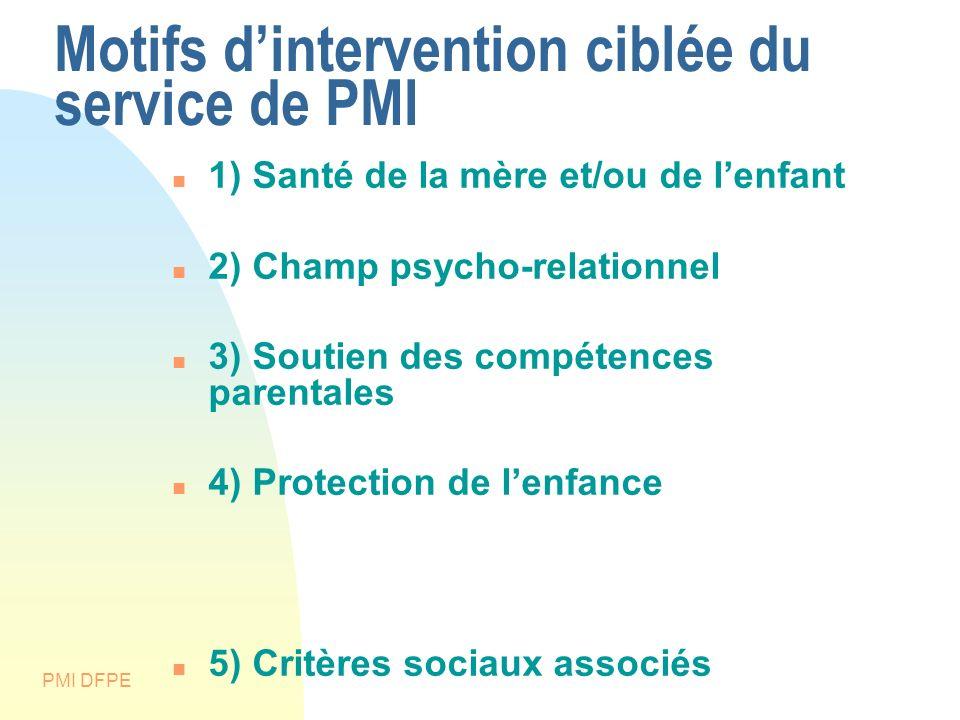 Motifs dintervention ciblée du service de PMI 1) Santé de la mère et/ou de lenfant 2) Champ psycho-relationnel 3) Soutien des compétences parentales 4
