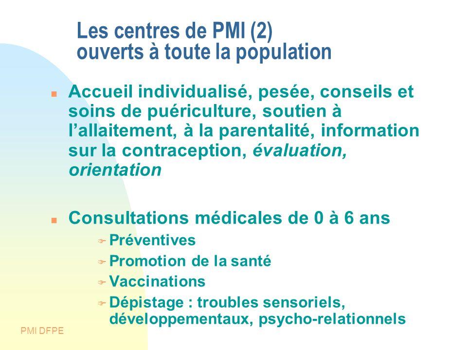 PMI DFPE Les centres de PMI (2) ouverts à toute la population Accueil individualisé, pesée, conseils et soins de puériculture, soutien à lallaitement,