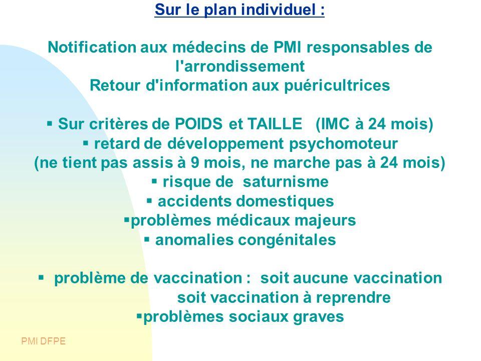 PMI DFPE Sur le plan individuel : Notification aux médecins de PMI responsables de l'arrondissement Retour d'information aux puéricultrices Sur critèr