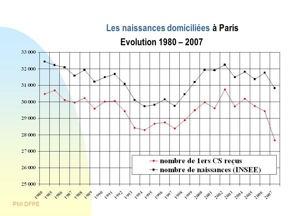 PMI DFPE Les naissances domiciliées à Paris Evolution 1980 – 2007