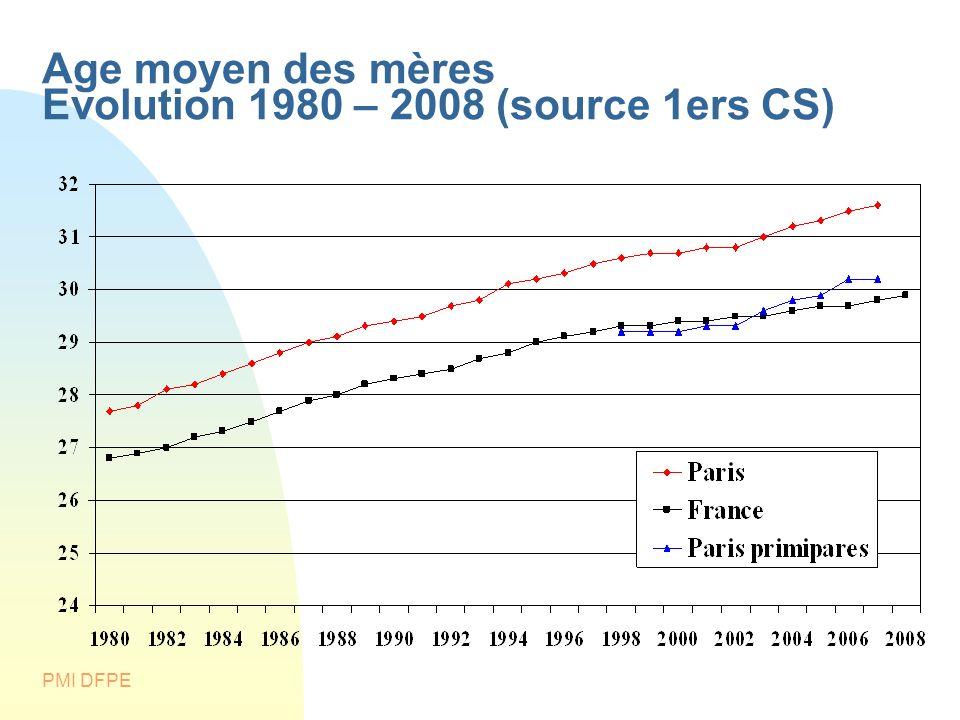 PMI DFPE Age moyen des mères Evolution 1980 – 2008 (source 1ers CS)