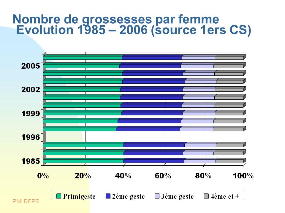 PMI DFPE Nombre de grossesses par femme Evolution 1985 – 2006 (source 1ers CS)