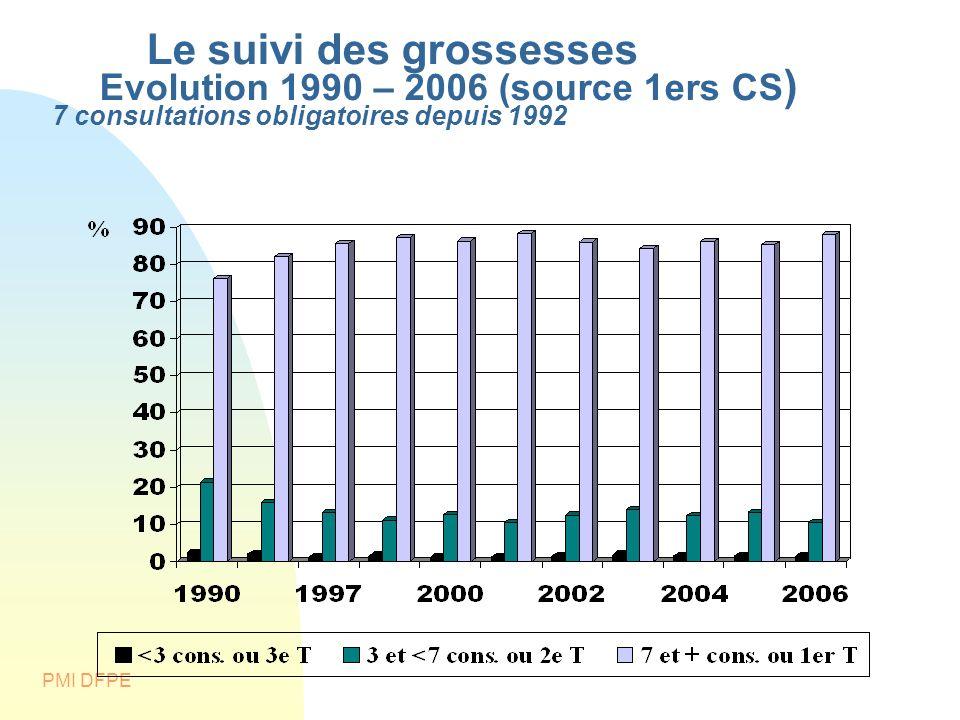 PMI DFPE Le suivi des grossesses Evolution 1990 – 2006 (source 1ers CS ) 7 consultations obligatoires depuis 1992