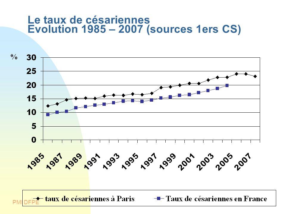 PMI DFPE Le taux de césariennes Evolution 1985 – 2007 (sources 1ers CS)