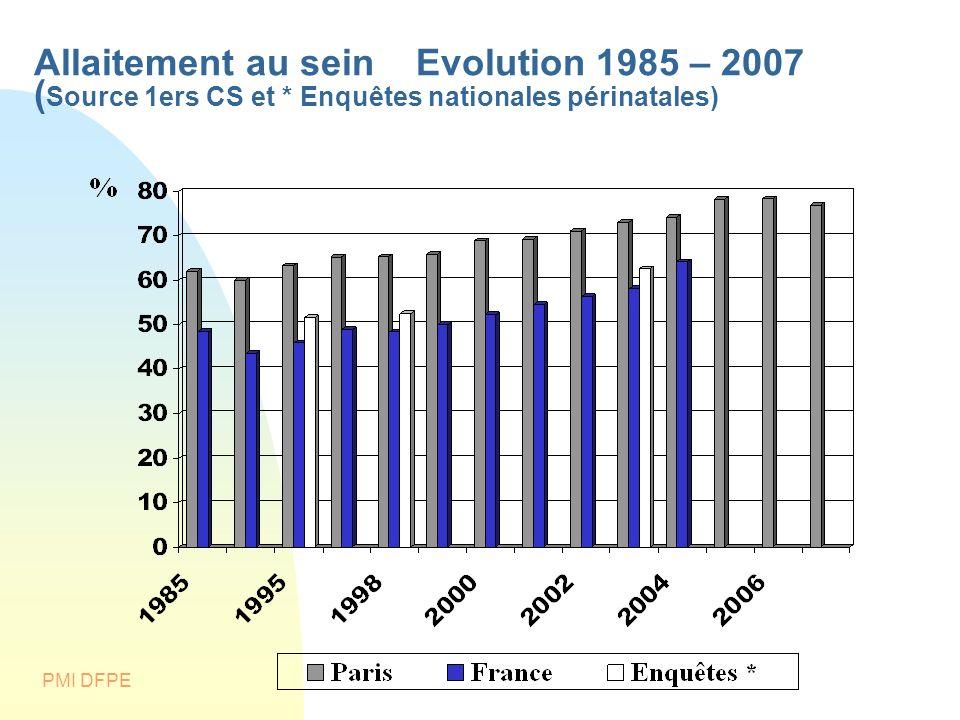 PMI DFPE Allaitement au sein Evolution 1985 – 2007 ( Source 1ers CS et * Enquêtes nationales périnatales)