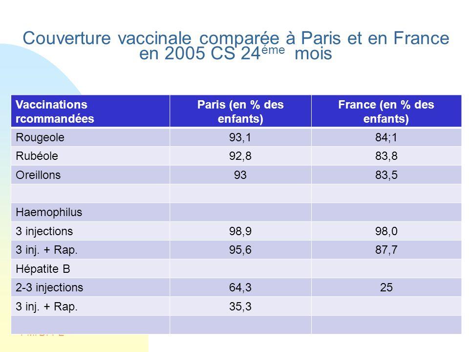 PMI DFPE Couverture vaccinale comparée à Paris et en France en 2005 CS 24 éme mois Vaccinations rcommandées Paris (en % des enfants) France (en % des