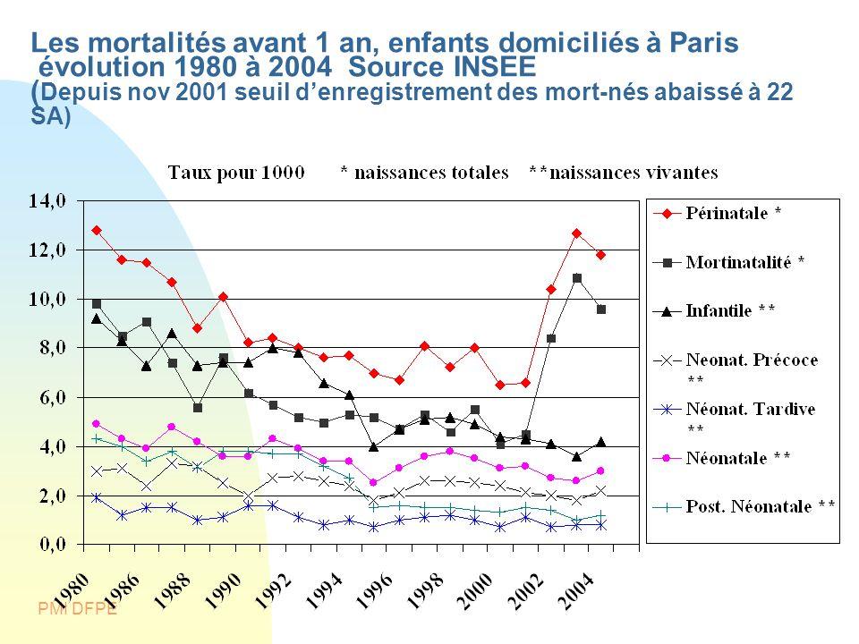 PMI DFPE Les mortalités avant 1 an, enfants domiciliés à Paris évolution 1980 à 2004 Source INSEE ( Depuis nov 2001 seuil denregistrement des mort-nés
