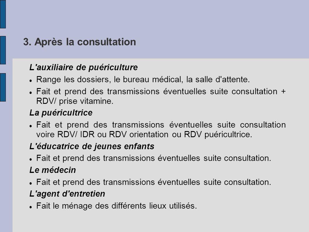 3. Après la consultation L'auxiliaire de puériculture Range les dossiers, le bureau médical, la salle d'attente. Fait et prend des transmissions évent