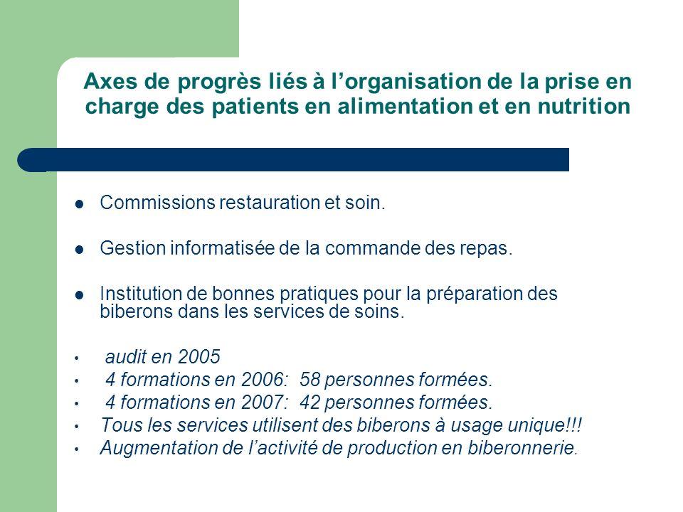 Axes de progrès liés à lorganisation de la prise en charge des patients en alimentation et en nutrition Commissions restauration et soin.