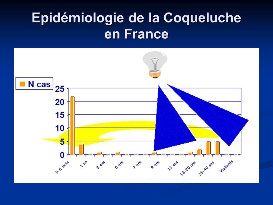 Epidémiologie de la Coqueluche en France
