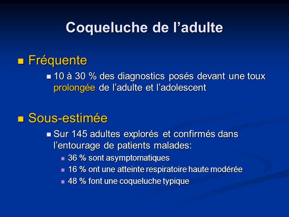 Coqueluche de ladulte Fréquente Fréquente 10 à 30 % des diagnostics posés devant une toux prolongée de ladulte et ladolescent 10 à 30 % des diagnostic